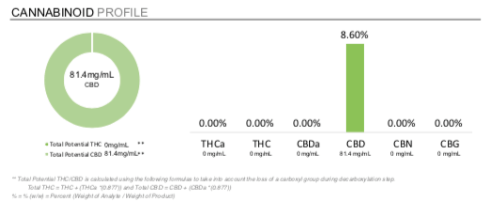 How to Understand Lab Reports for CBD